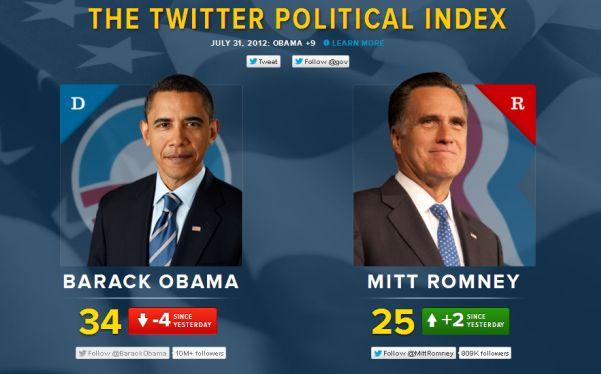 Twitter mide la popularidad de Obama y Romney de cara a las elecciones