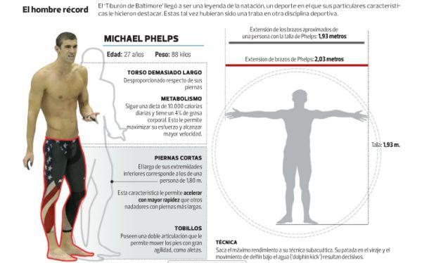 Michael Phelps y la clave que lo hace invencible: su cuerpo desproporcionado