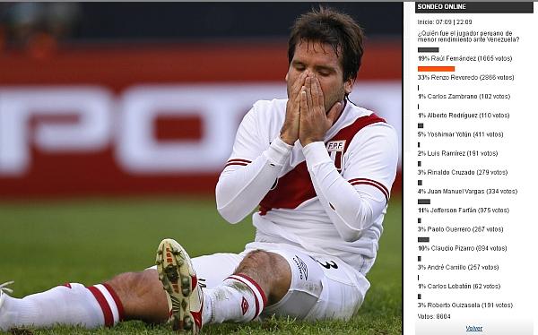 Revoredo tuvo el menor rendimiento del Perú-Venezuela según sondeo de elcomercio.pe
