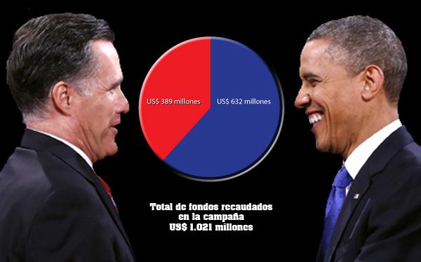 Elecciones en Estados Unidos: ¿Cuánto dinero reciben Mitt Romney y Barack Obama?