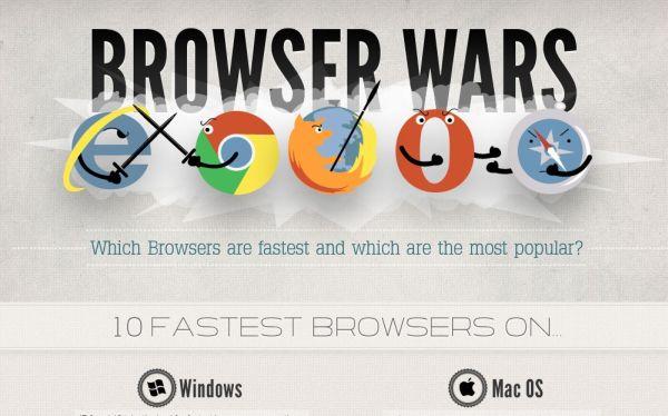 ¿Cuáles son los navegadores más rápidos en Windows, Mac y plataformas móviles?