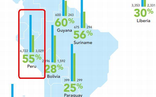Perú redujo en 55% el número de muertes relacionadas con el sida