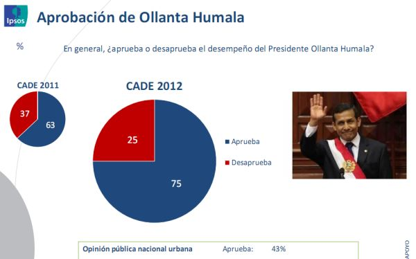 CADE 2012: el 75% de los ejecutivos aprueba el desempeño de Humala