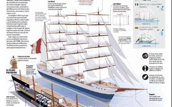 INFOGRAFÍA: así será el buque escuela que construye el Perú