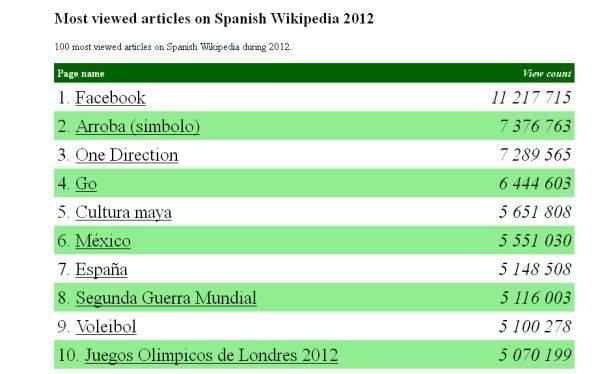 ¿Cuáles fueron los artículos más leídos de Wikipedia durante el 2012?