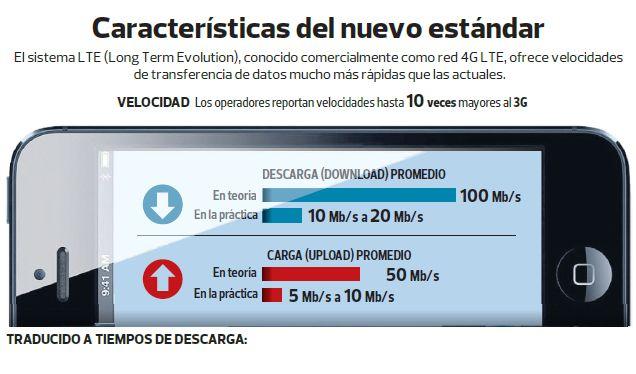 4G LTE en Perú: negocio de la telefonía móvil dejará de ser como hasta hoy