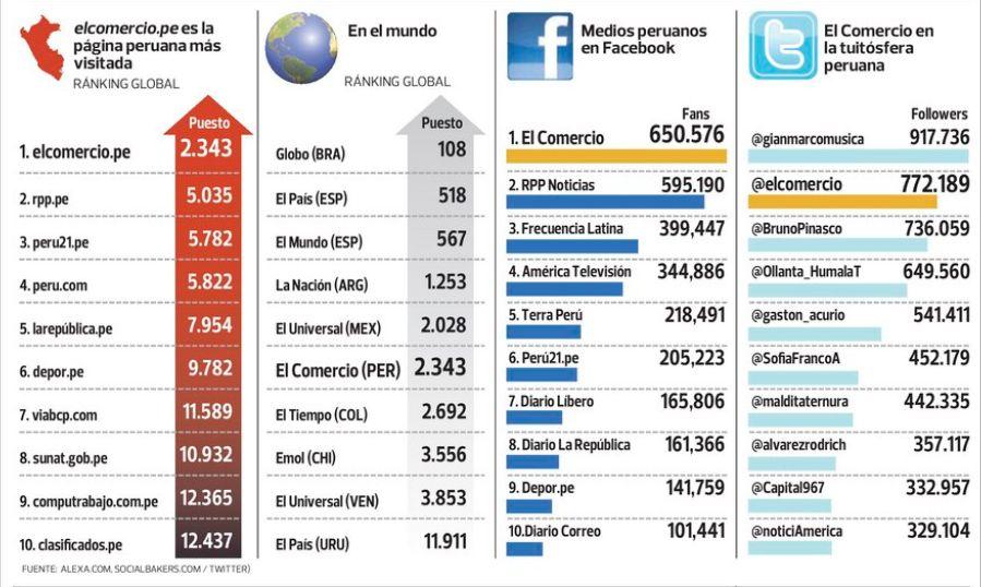Uso de Internet en el Mundo en el Perú y el Mundo