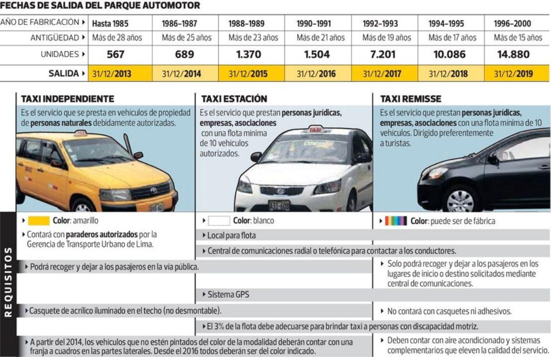 Municipalidad de lima no aclara c mo controlar la salida de taxis viejos lima sociedad el - Oficina municipal del taxi ...